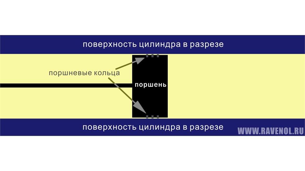 SAE 0W-16 : цилиндр и поршень в разрезе